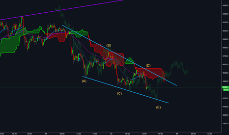 BTCUSD: Falling wedge on bitcoin