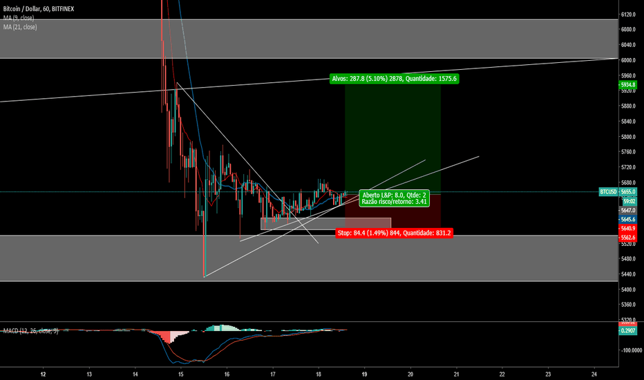 BTCUSD: Fight no BITCOIN