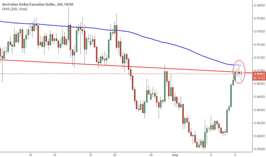 AUDCAD: AUD/CAD: Weekly Timeframe (Strong Sell)
