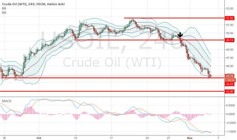 USOIL: Oil on support
