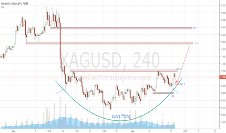 XAGUSD: Silver - simple buy curve