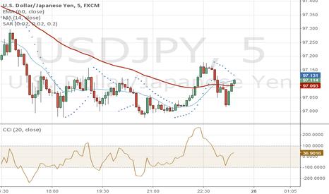 USDJPY: Parabolic Confirm Sell