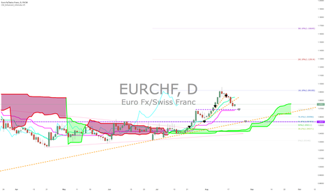 EURCHF: SnowBoarding $EURCHF in the Alpes