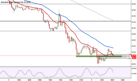 AUDJPY: AUDJPY up from support and psychological level