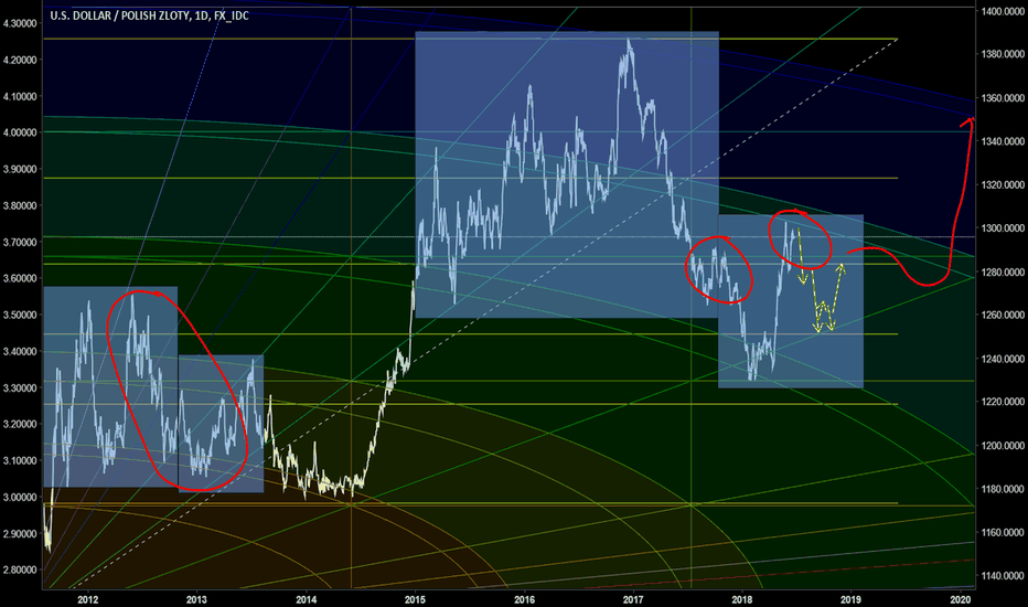 USDPLN: Look for shorts in USDPLN