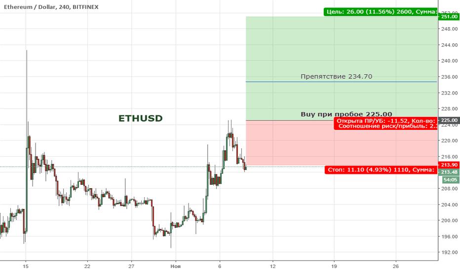 ETHUSD: ETHUSD. Цена продолжает находиться в широкой коррекции