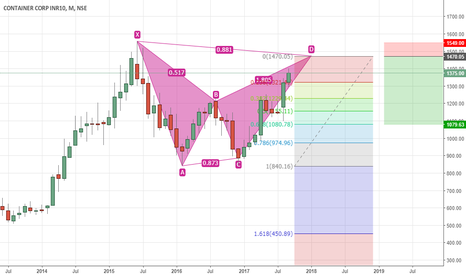 CONCOR: Concor - Bearish Bat