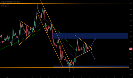 DXY: waiting for the break!