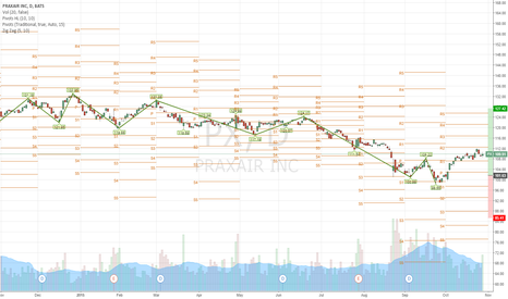 PX: Operation profit. Today I think running the stop loss