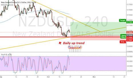NZDUSD: long after good pips in short position