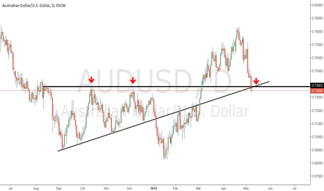 AUDUSD: audusd break wait for d1 candle closing