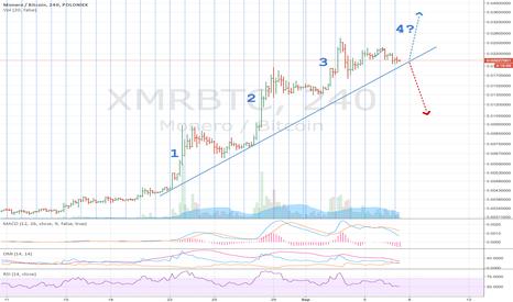 XMRBTC: XMR 4th step