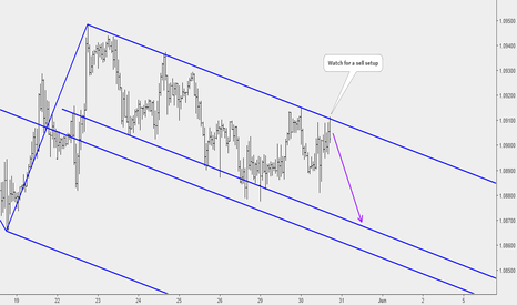 EURCHF: EURCHF: Potential Sell Based on Median Line Analysis