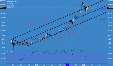 BTCUSD: W $BTCUSD 5TH wave commencing <13500