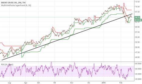 UKOIL: Brent oil, la valenza di una trendline