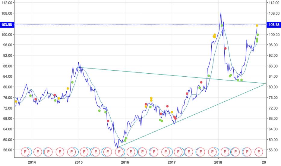 WMT:  Stocks to Buy  Walmart  Bullish Cup +Handle Pattern  Target 110