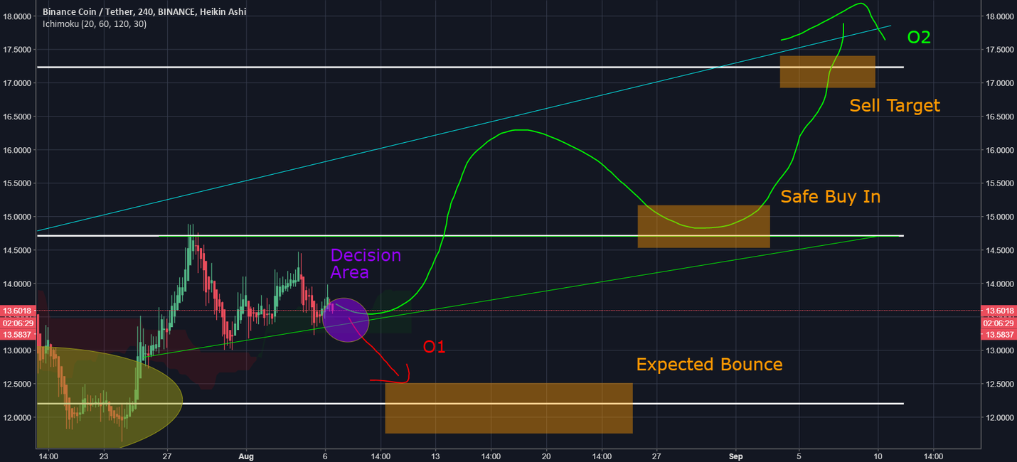 How To Trade the next BNB Swing (Ascending Triangle)