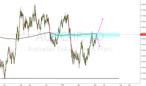 AUDCHF: Aud Chf possible DT right into s/r Zone