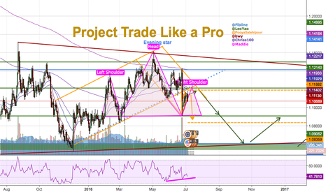 EURUSD: #3 PROJECT TRADE LIKE A PRO, EURUSD