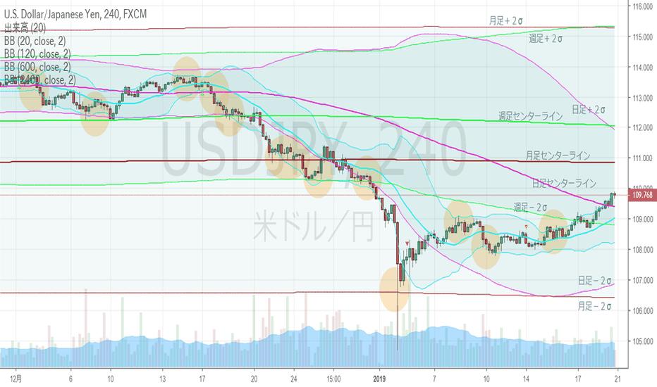 USDJPY: ドル円・4hBM、日足上昇ジェイウォーク。