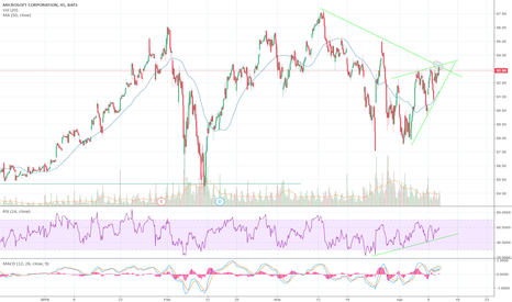 MSFT: MSFT about to go back on Bull RUN!