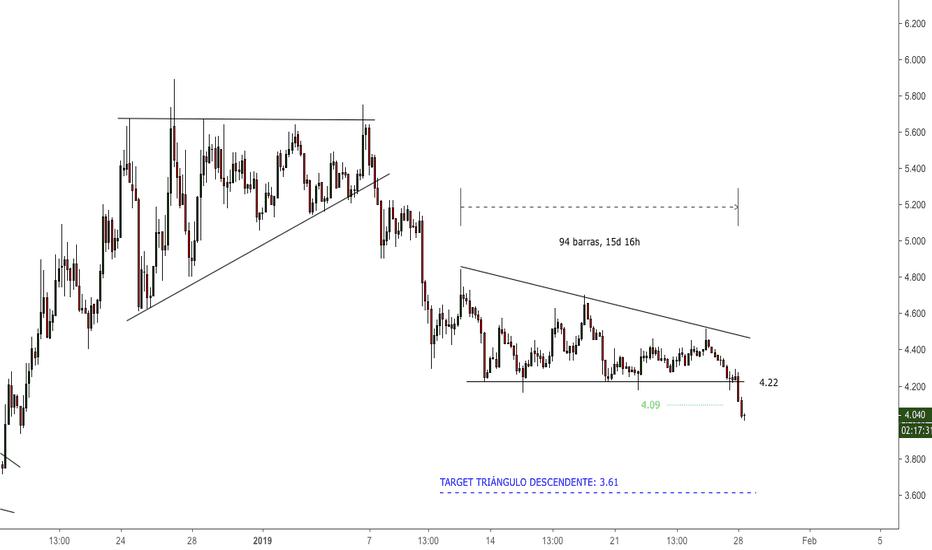 ETCUSD: #ETCUSD - Breakout triángulo descendente
