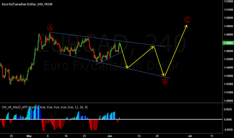 EURCAD: EURCAD still in the B wave within the correction.