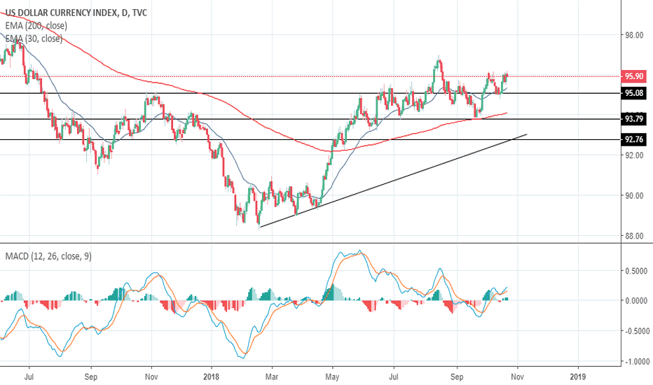 DXY: US Dollar Index may retest the 100.00 psychological mark