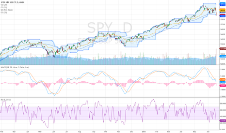 SPY: SPY-daily, breaking down, but into support-