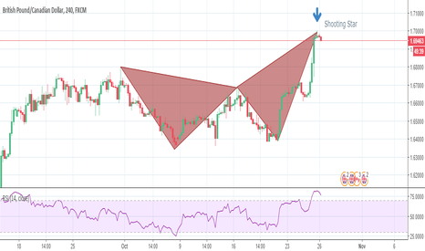 GBPCAD: Bearish Butterfly with shooting star
