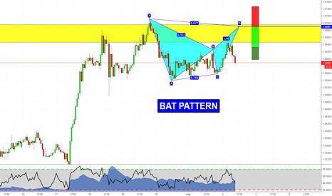 EURNZD: Bat Pattern su Struttura Giornaliera!