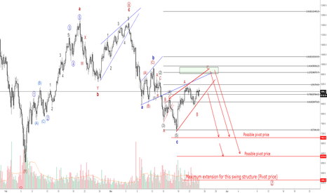 BTCUSD: BTCUSD - Correct me if I am wrong...