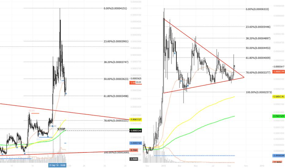 XLMBTC: XLMBTC / break huge triangle pull back 61 %