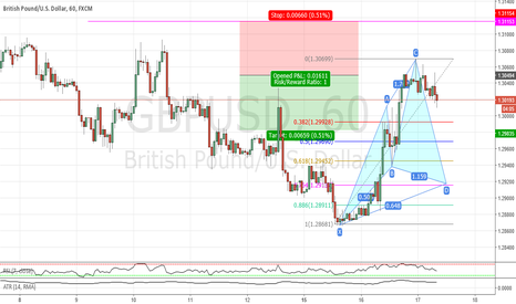 GBPUSD: Potential bullish cypher pattern