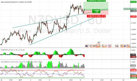 NZDUSD: Buy NZD/USD
