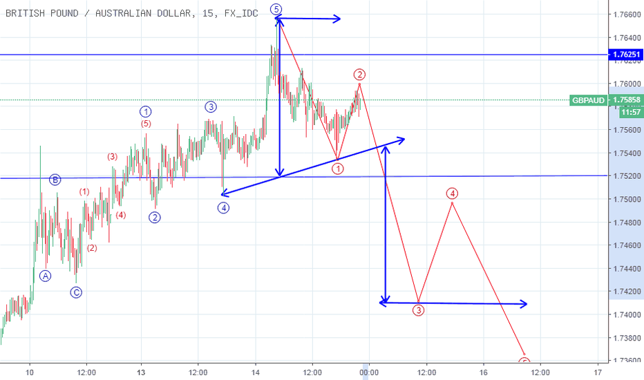 GBPAUD: HEAD AND SHOULDER