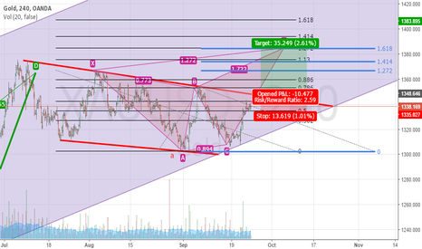 XAUUSD: GOLD Long trade setup