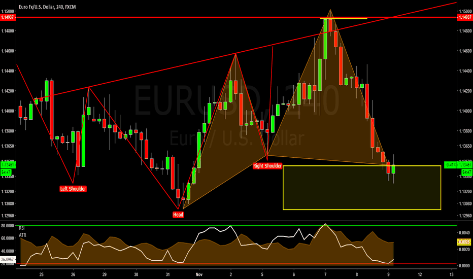EURUSD: EURUSD 4HOUR - BULLISH CYPHER COMPLETION