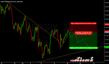 GBPJPY: SELL GBPJPY @ CMP 141.885