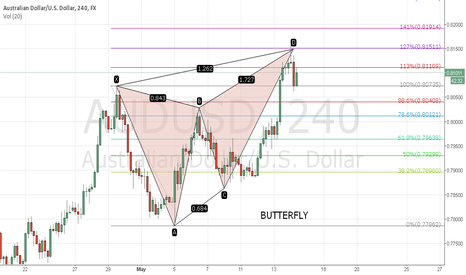 AUDUSD: Aud/Usd bearish ButterFly
