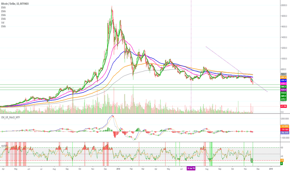 BTCUSD: Bitcoin Oversold (RSI Lowest since 2015)