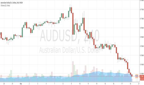 AUDUSD: Австралиец отработал свою среднесрочную цель!