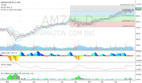 AMZN: AMZN - I can't be the only one who's looking at this