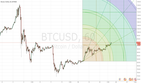 BTCUSD: gann square 1 H good opportunity