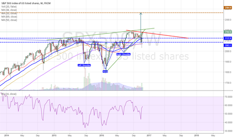 SPX500: S&P500 - Sky is not the limit!