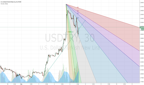 USDTRY: Gann Fan to down short