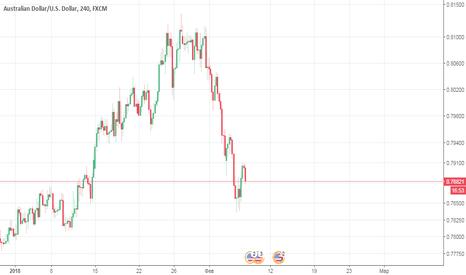 AUDUSD: На AUDUSD пока что коррекция недельного восходящего тренда.