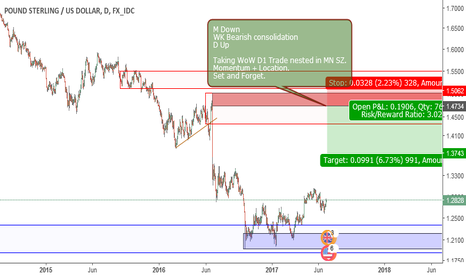 GBPUSD: Supply and Demand