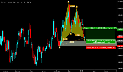 EURCAD: BUY EURCAD  PINBAR ON DEMAND ZONE