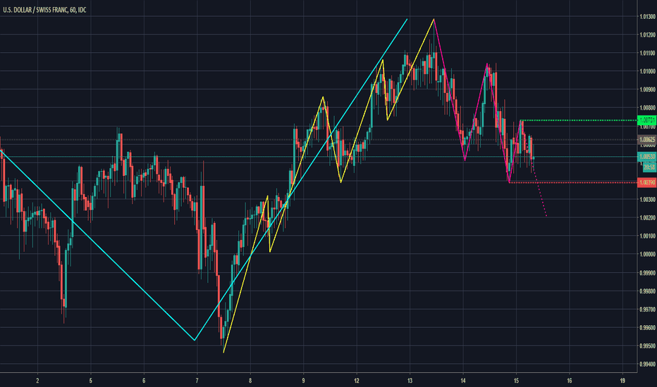 USDCHF: Trend correction on USDCHF